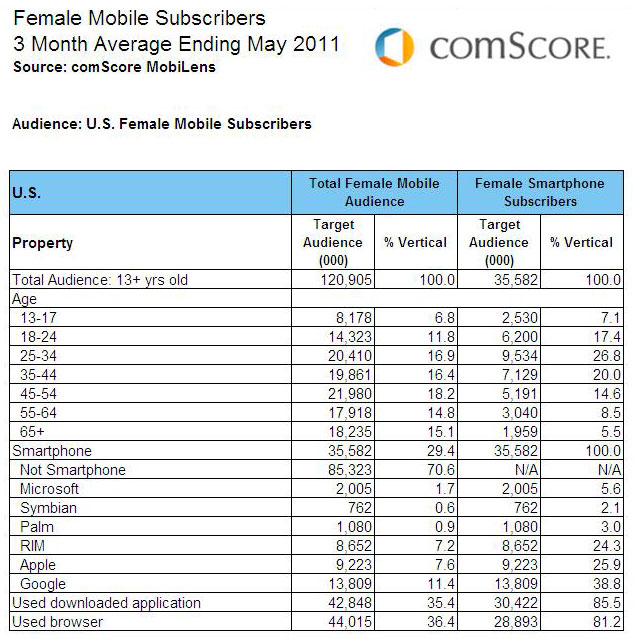 comScore:  Female Mobile Subscribers May 2011