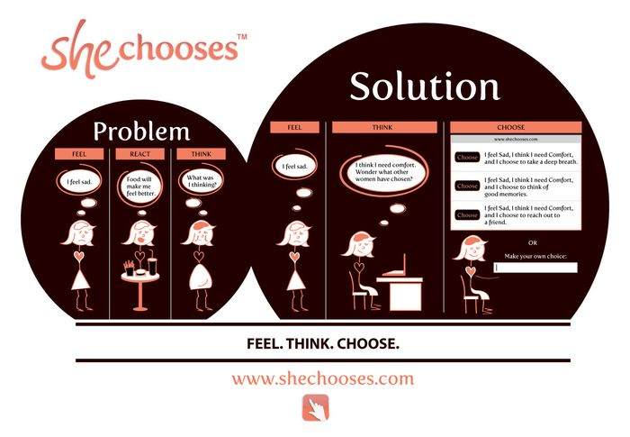 Infographic for She Chooses, the social application for women